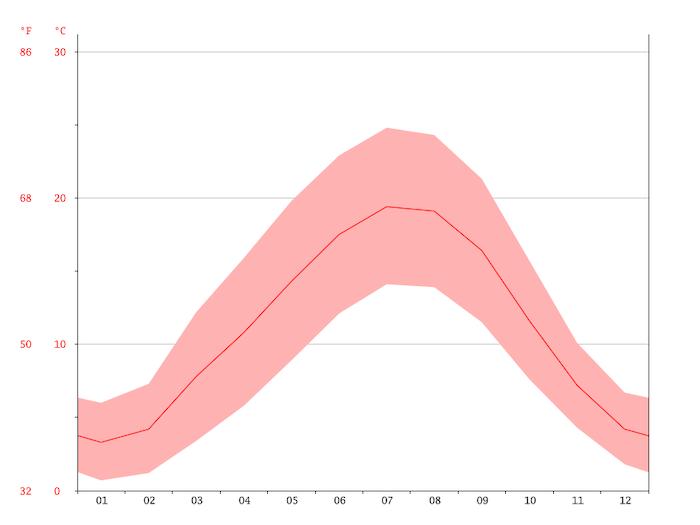 Gráfico das temperaturas em Paris
