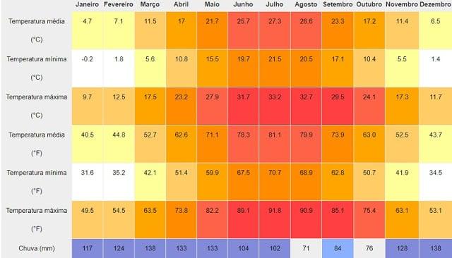 Gráfico de temperatura